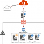 Switching Hybrid Mail Flow to Use Exchange Online Protection for Inbound Email