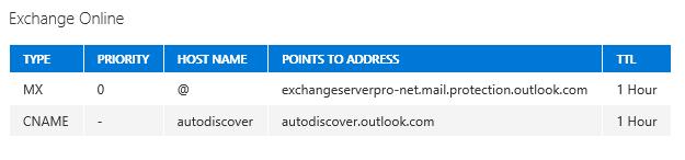 Change Inbound Mail Flow to Exchange Online Protection