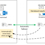 Using Activation Policies to Prevent Database Copies Mounting in Other Sites