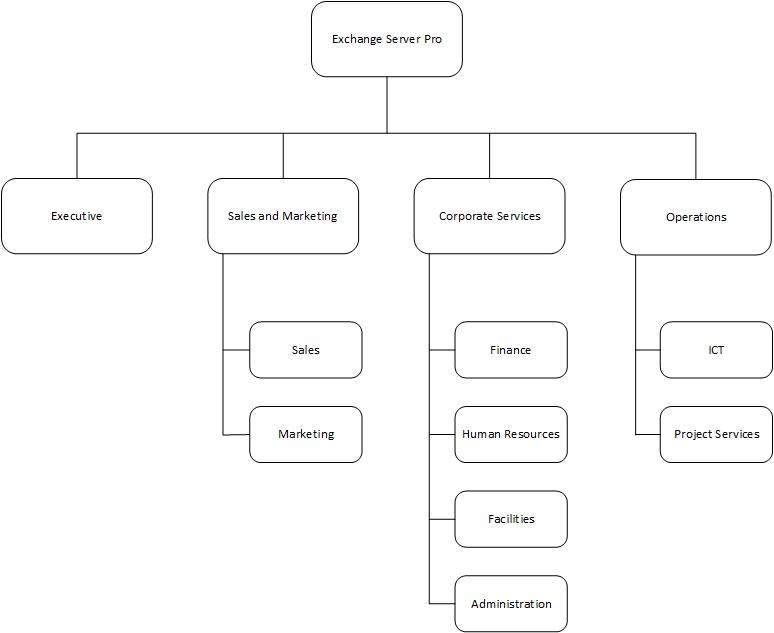 hab-org-chart