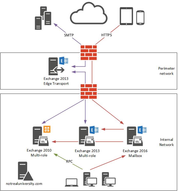 Exchange Server 2016 Migration – Client Access Namespace Cutover