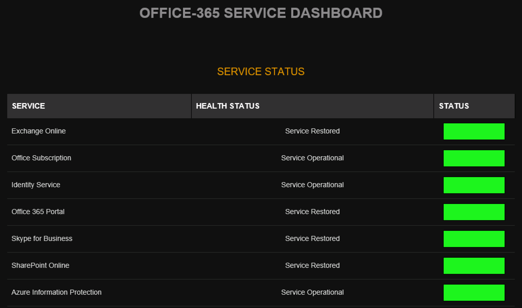 The Office 365 Service Health Dashboard as seen in Mailscape 365