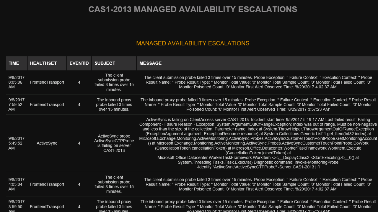 Managed availability events in Mailscape