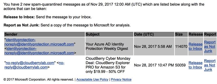 Azure AD Identity Protection Weekly Digest Emails