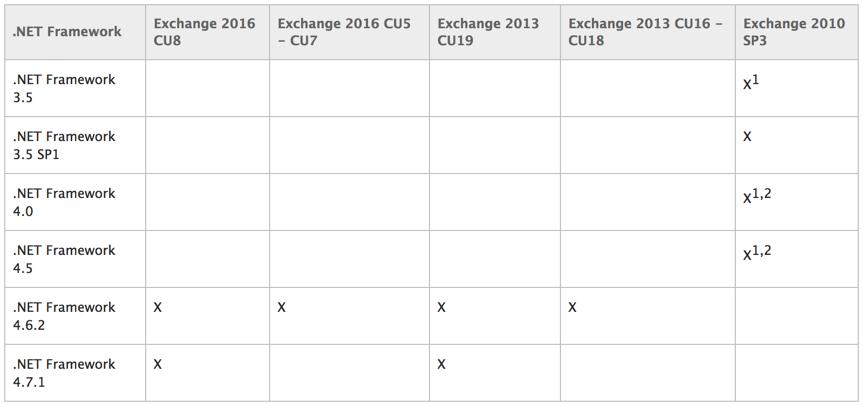 Exchange 2018 restart