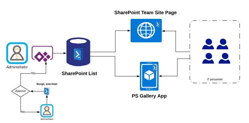 architecture of PowerShell gallery app