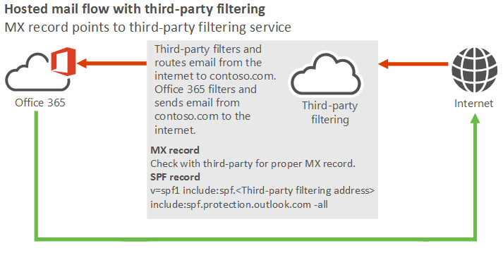 How attackers bypass third-party mail filtering to Office 365