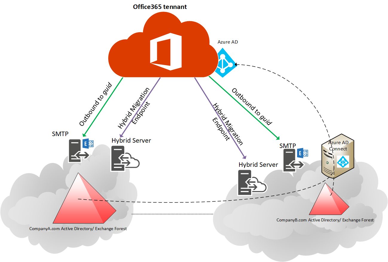 Office 365 tenant with two hybrid email forests