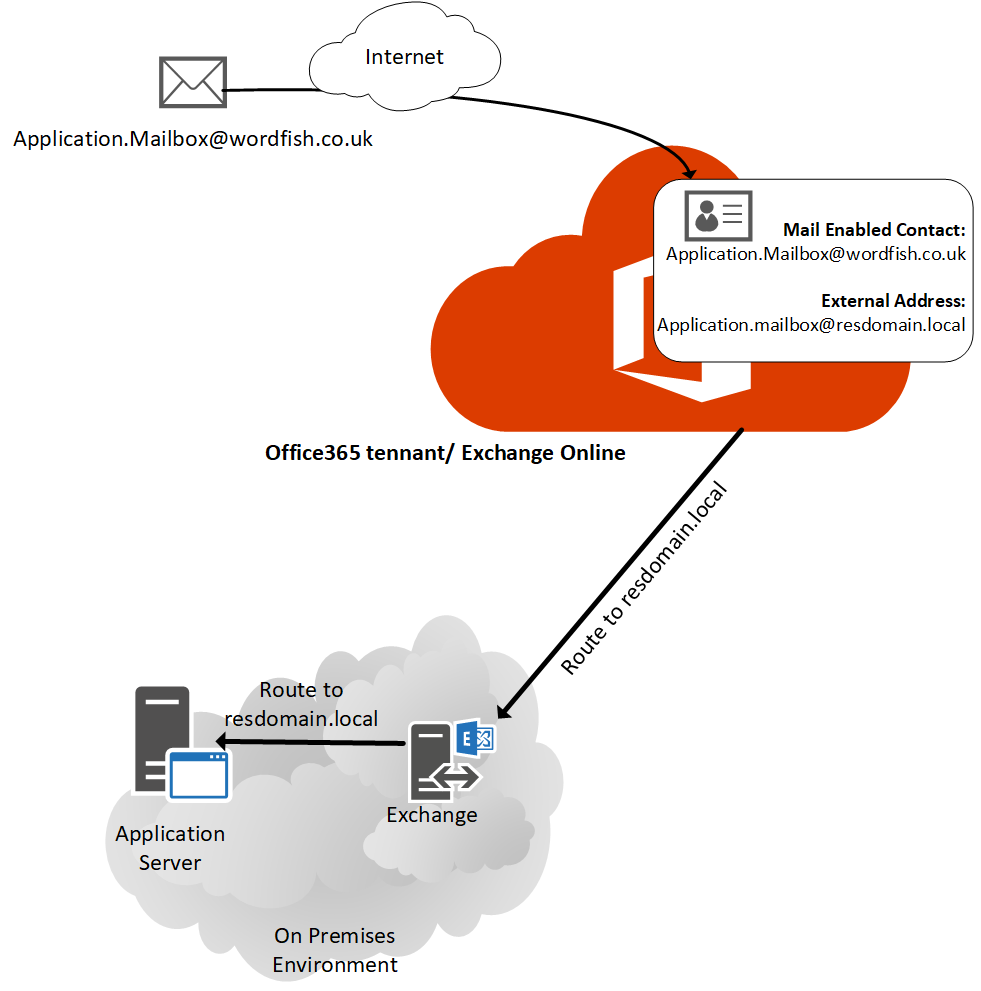 How to use Mail Contact object to enable outgoing SMTP relay
