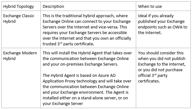 Hybrid Agent & Exchange Modern Hybrid now available as a