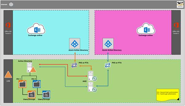 Active Directory configuration