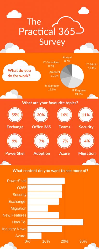 The Practical 365 Survey