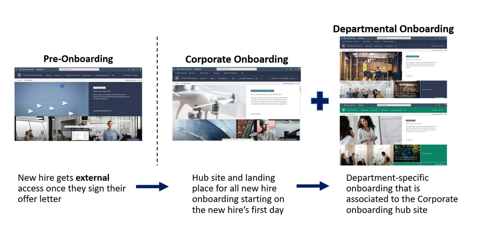 The New Employee Onboarding hub