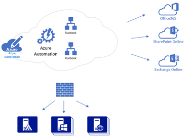 Azure Automation diagram