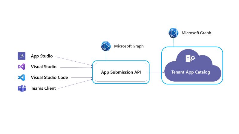 App Submission API visual workflow illustration