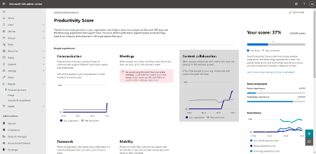 Populated Productivity Score Dashboard