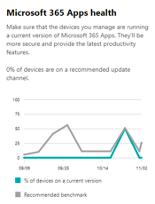 Microsoft 365 apps health
